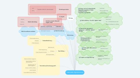 Mind Map: Stabsstelle Digitalisierung