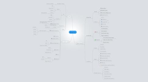 Mind Map: Esiintyminen