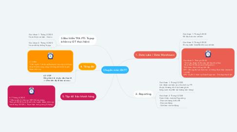 Mind Map: Chuyên môn CNTT