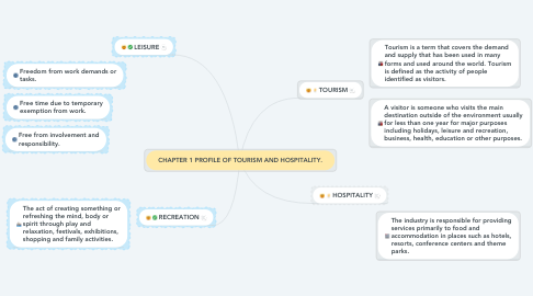 Mind Map: CHAPTER 1 PROFILE OF TOURISM AND HOSPITALITY.