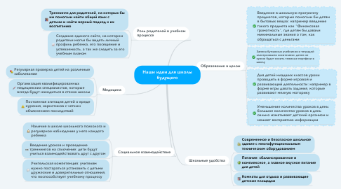Mind Map: Наши идеи для школы будущего