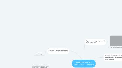 Mind Map: Информационная безопасность человека