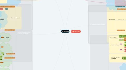 Mind Map: An Toàn Mạng