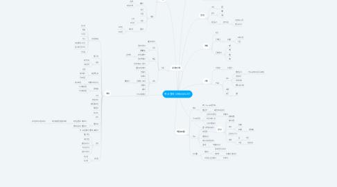 Mind Map: 박소영의 DREAM LIST