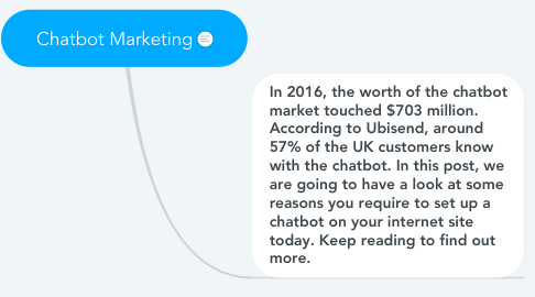 Mind Map: Chatbot Marketing