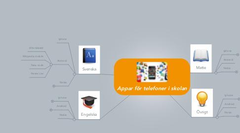 Mind Map: Appar för telefoner i skolan