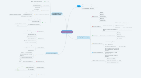 Mind Map: Raak gemotiveerd!