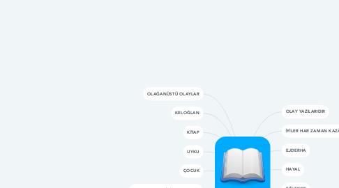Mind Map: MASAL