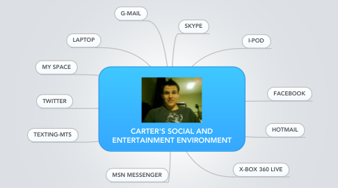 Mind Map: CARTER'S SOCIAL AND ENTERTAINMENT ENVIRONMENT