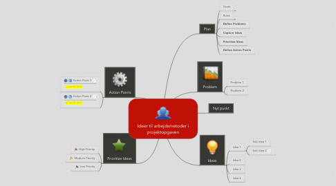 Mind Map: Ideer til arbejdsmetoder i projektopgaven