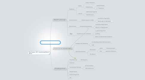 Mind Map: Informationsvisualisierung