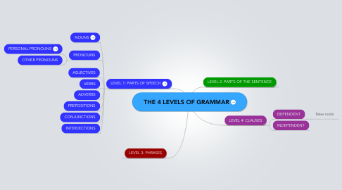 Mind Map: THE 4 LEVELS OF GRAMMAR