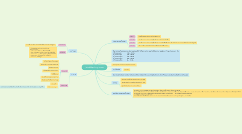 Mind Map: Mind Map lung cancer