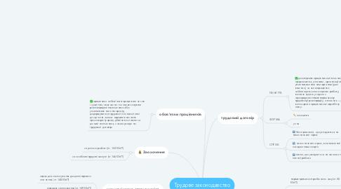Mind Map: Трудове законодавство