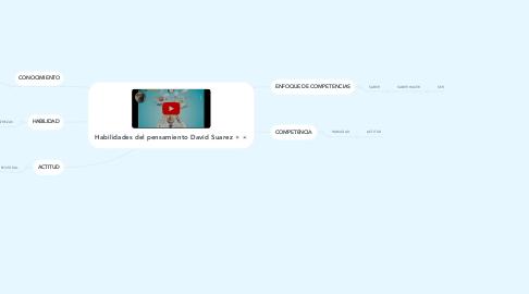 Mind Map: Habilidades del pensamiento David Suarez