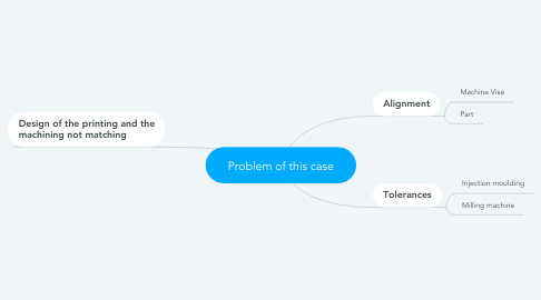 Mind Map: Problem of this case