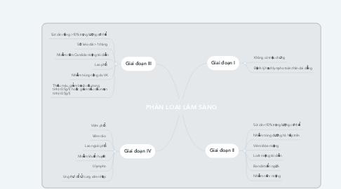 Mind Map: PHÂN LOẠI LÂM SÀNG