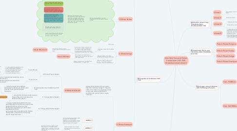 Mind Map: Nilai Nilai Pancasila Dalam Pembukaan UUD 1945 (Staatsfundamentalnorm)