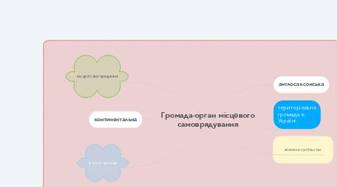 Mind Map: Громада-орган місцевого самоврядування
