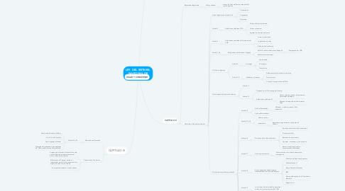 Mind Map: LEY  DEL SISTEMA  NACIONAL DE ARCHIVOS