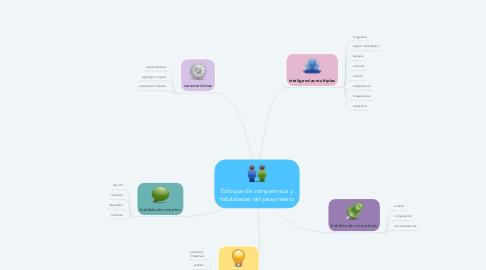 Mind Map: Enfoque de competencia y habilidades del pesamiento