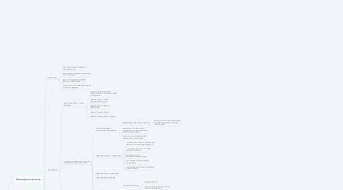 Mind Map: Защита информации