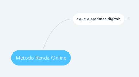 Mind Map: Metodo Renda Online