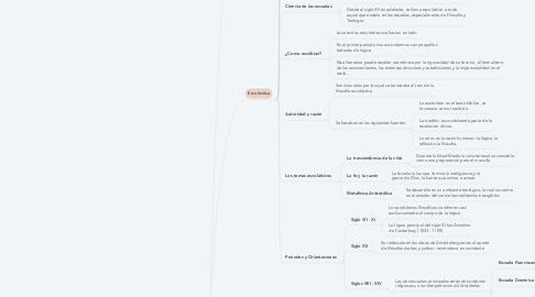 Mind Map: FILOSOFÍA MEDIEVAL
