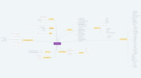 Mind Map: Team Work