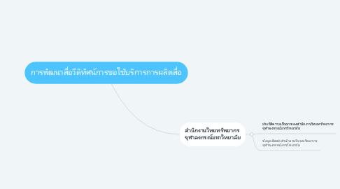 Mind Map: การพัฒนาสื่อวีดิทัศน์การขอใช้บริการการผลิตสื่อ