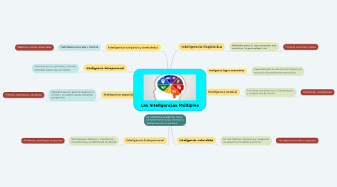 Mind Map: Las Inteligencias Múltiples