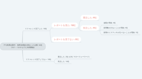 Mind Map: デモ利用企業中、有料化商談が終わった企業: 36社 (10/1 ~ 12/23 までに利用開始)