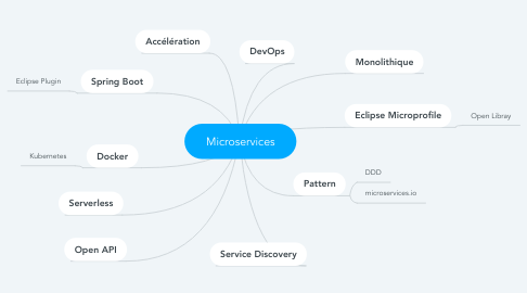 Mind Map: Microservices