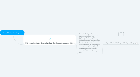 Mind Map: Web Design Burlington