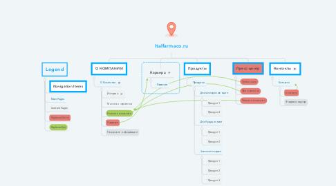 Mind Map: Italfarmaco.ru