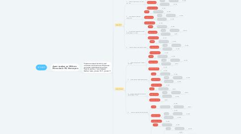 Mind Map: ЕГЭ БОТ