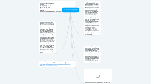 Mind Map: Hii Commercial Mortgage Loans Mims FL