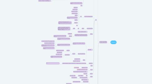 Mind Map: dummy