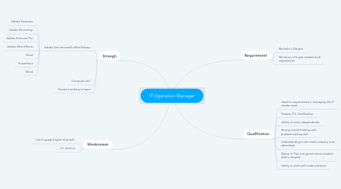 Mind Map: IT Operation Manager