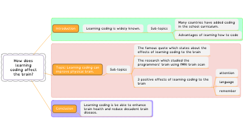 Mind Map: How does learning coding affect the brain?