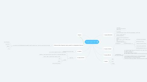 Mind Map: Структура сайта
