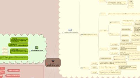 Mind Map: ทฤษฎีการปรับตัวของรอย  Roy Adaptation Theory