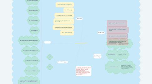 Mind Map: die bargeldlose Welt