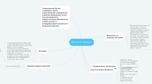 Mind Map: Интернет-банкинг