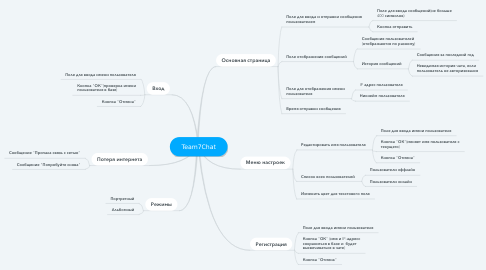 Mind Map: Team7Chat