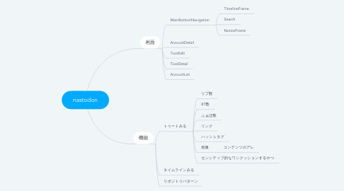 Mind Map: nastodon