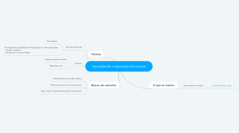 Mind Map: Aprendendo a Aprender (Coursera)
