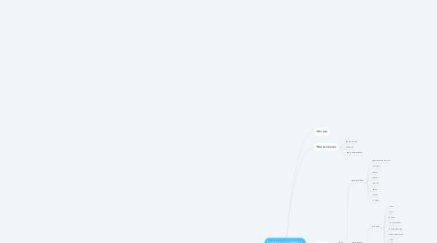 Mind Map: Главная rozhok0506.ru