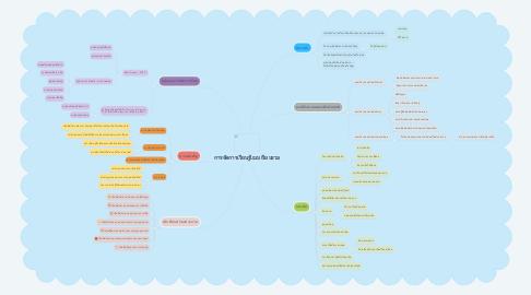 Mind Map: การจัดการเรียนรู้เเบบเรียนรวม