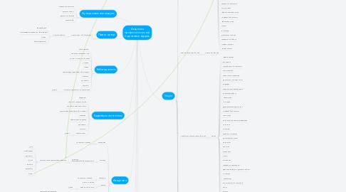 Mind Map: Академия профессиональной подготовки кадров
